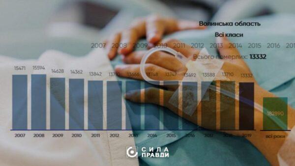 У карантинному 2020 році на Волині померло на тисячу людей більше, ніж у 2019-му